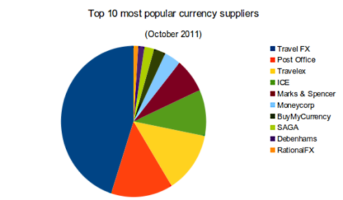 Top 10 Currency Providers for October 2011 Pie Chart
