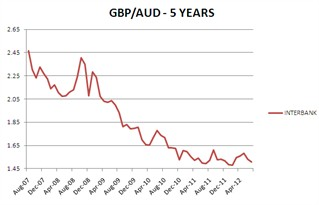 Currency graph Britsh Pounds vs Australian Dollar