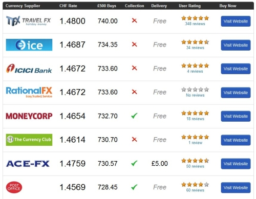 The best exchange rates compare holiday money - Table of currency exchange rates ...