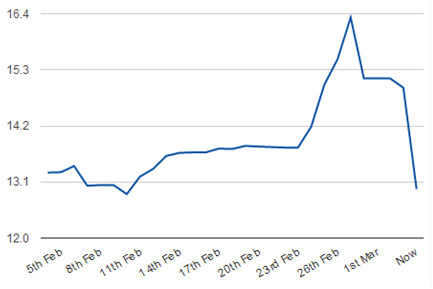 exchange rates chart for the past 30 days