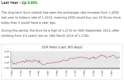 chart to show the Euro exchange rate over the past 365 days