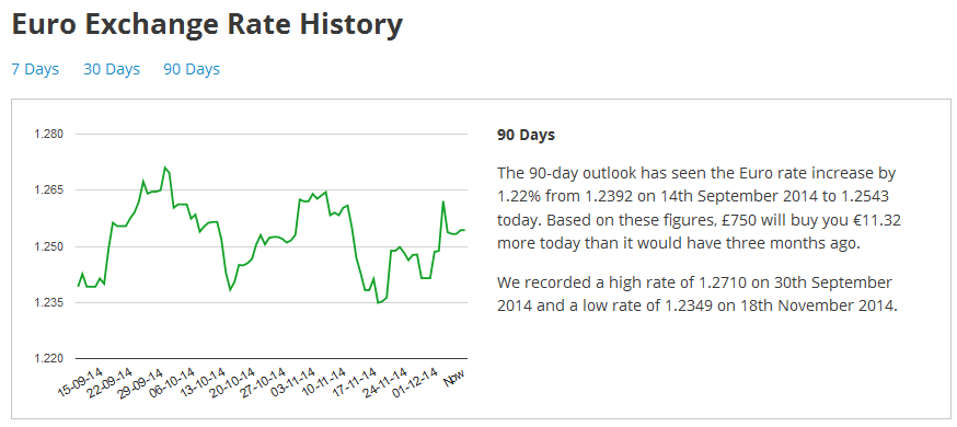 Chart showing Euro exchange rates over the past 90 days.