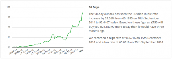 Chart showing the Russian Rouble exchange rate over the past 90 days.