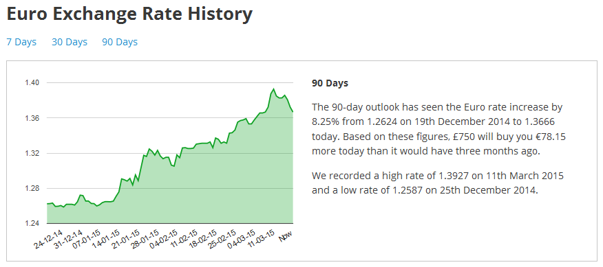 90 Day Euro Exchange Rate History