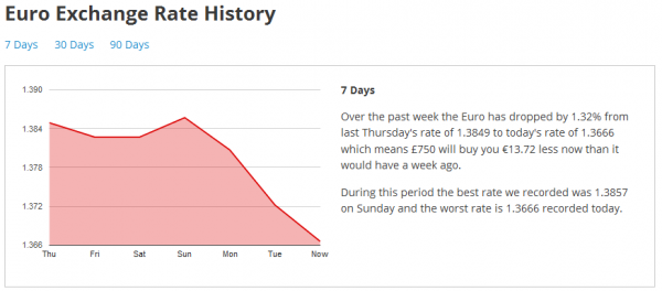 7 Day Euro Exchange Rate History Graph