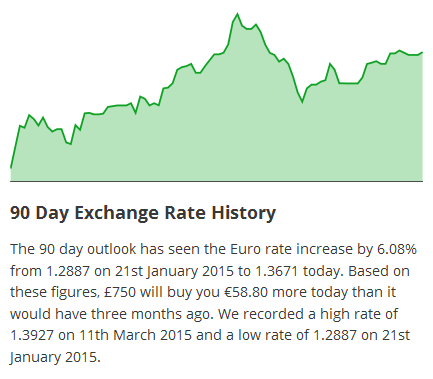 Chart showing the Euro exchange rates over the past 90 days.