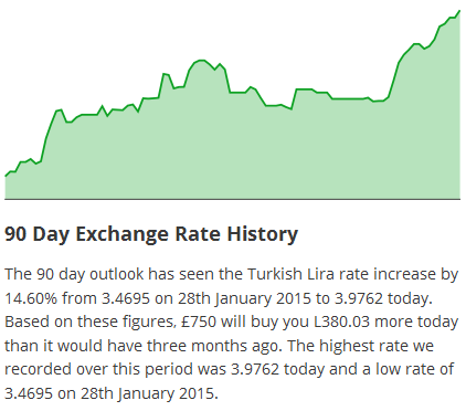 Compare Turkish Lira Exchange Rates