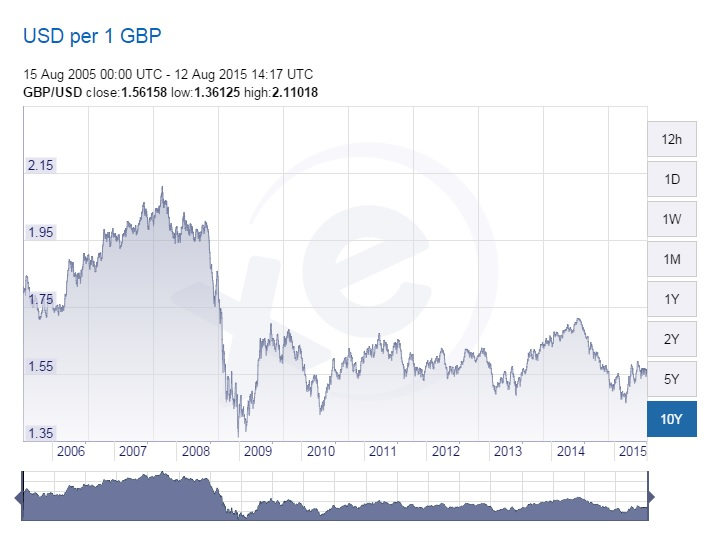 Us Dollar Exchange Over The Last Year Pounds To Rate Chart Ten Years From Xe
