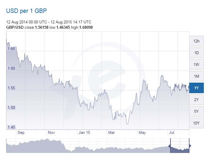 Pound to US Dollar Exchange Rate Hits Worst Levels since September on Low UK Inflation