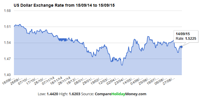 USD Dollar Rate Past 12 Months - Compare Holiday Money : Compare Holiday Money