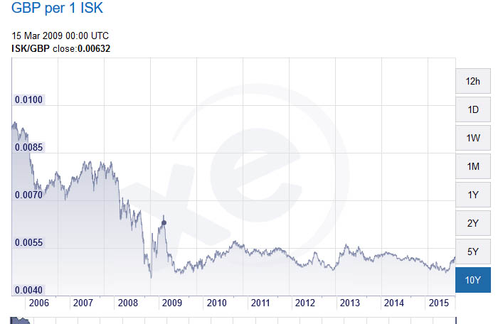 Why did the Icelandic Krona Never Recover?