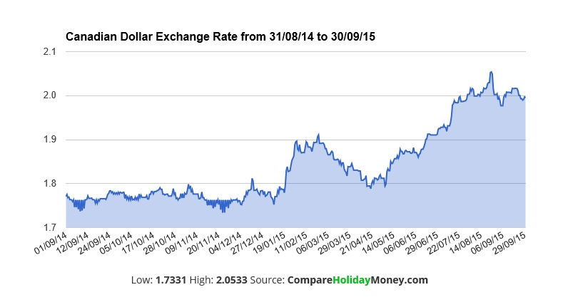 The Canadian Dollar Exchange Rate Over Last Year