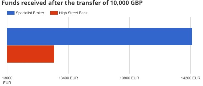 Compare International Money Transfers Infographic Guide