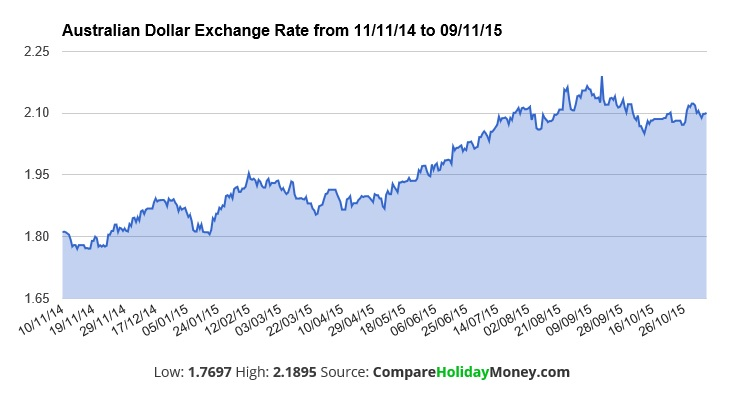 Travel Money Outlook For 2016 The Australian Dollar Exchange Rate Compared