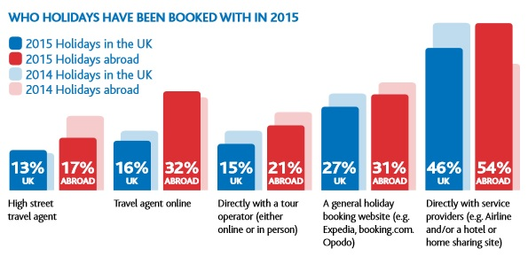 Travel Money Outlook for 2016 - Who Holidays Have Been Booked With in 2015
