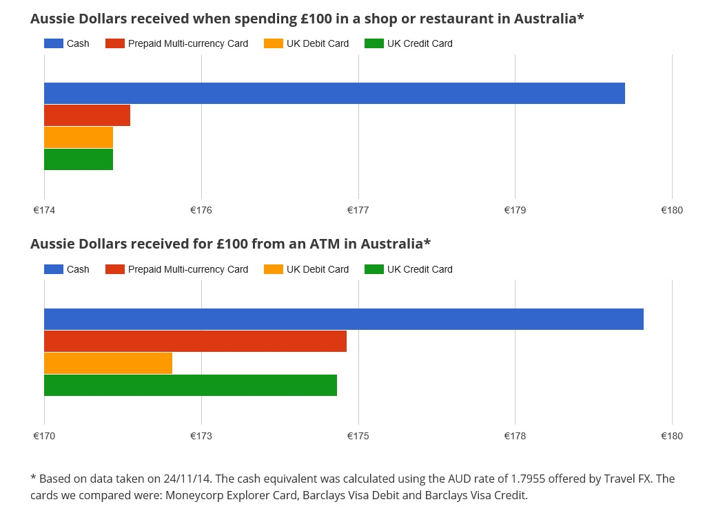 Australian Dollar Cash vs Multi Currency Travel Money Card Infographic