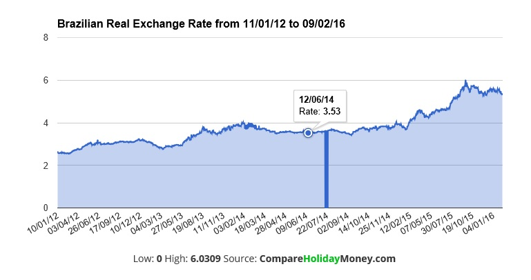 Brazilian Real Currency Exchange Rate Over The Last Year Brazil Travel Money Rates Since 2017