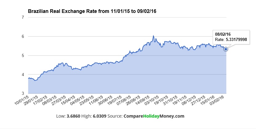 Brazilian Real Currency Exchange Rate Over The Last Year