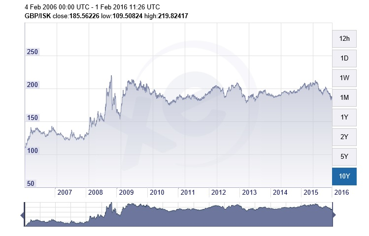 The Icelandic Krona Currency Exchange Rates Over Last Year Infographic Xe 10