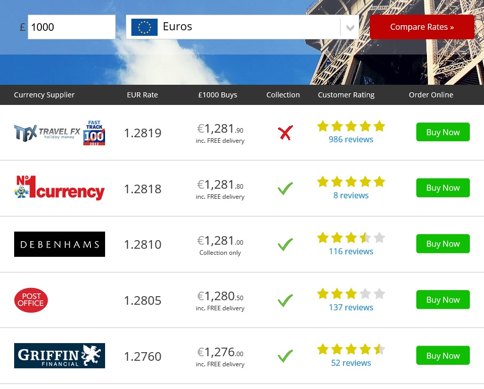 The Best Pound To Euro Exchange Rates From Travel Money Cash Suppliers
