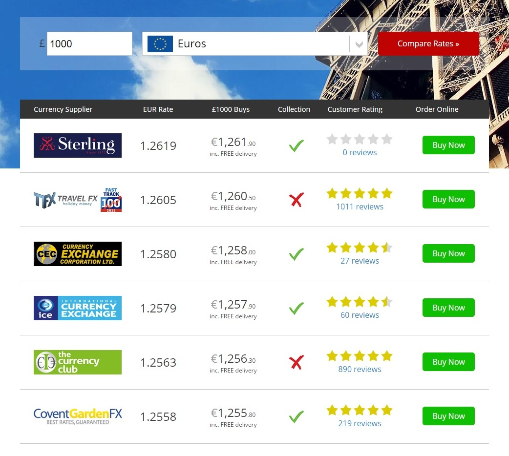Post Office Travel Money Euro Card Exchange Rates Infographic - Compare Holiday Money : Compare ...