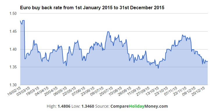 Compare Holiday Money Launches Historical Exchange Rates Graphs