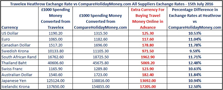 Airport Currency Exchange Rates Compared For You Heathrow Vs Compare Holiday Money 15th July 2016 Updated