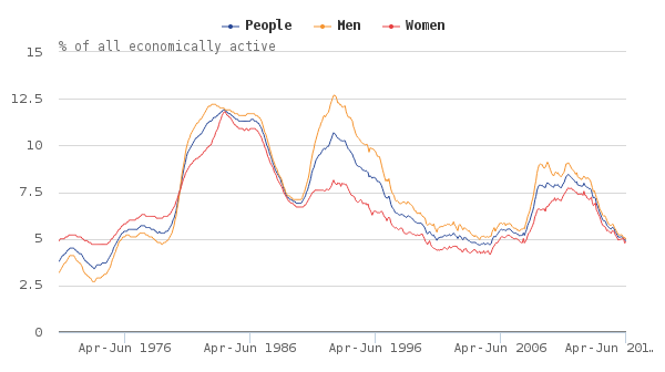 Figure 11 Uk Unemployment Rates Aged 16 And Over Seasonally Adjusted