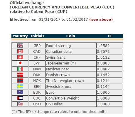 Cuban Currency Guide What Is The Latest Cuc Exchange Rate Rates From Central Bank Of Cuba