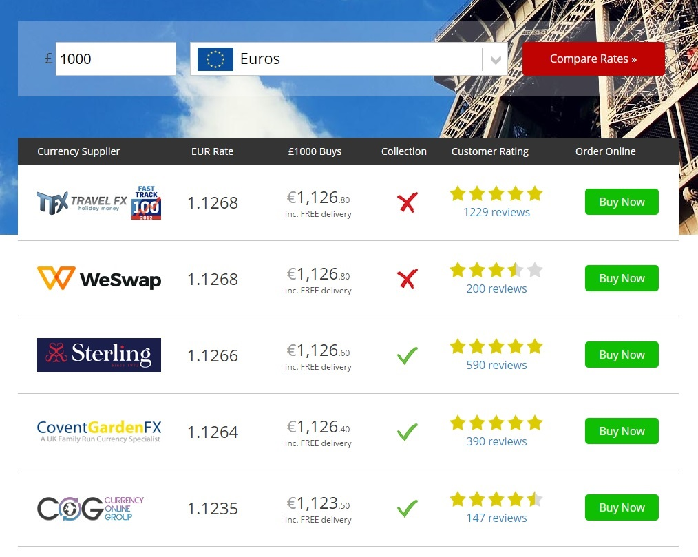 Bank Euro Exchange Rates Comparison Rate From Today
