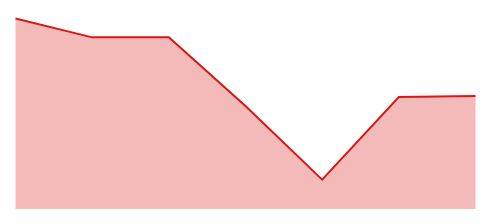 barbados dollar 7 day rate history graph