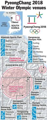 Winter Olympic sports venues