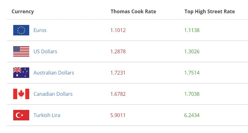 Thomas cook india forex rates today