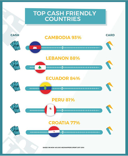 travel money cash friendly countries graphic