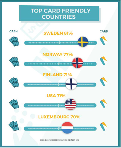 WeSwap Travel Money Card friendly countries