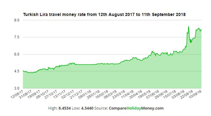 Best Currency Exchange Rate Improvements Try History Graph