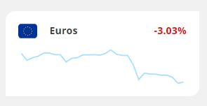 low euro exchange rate 30 day graph