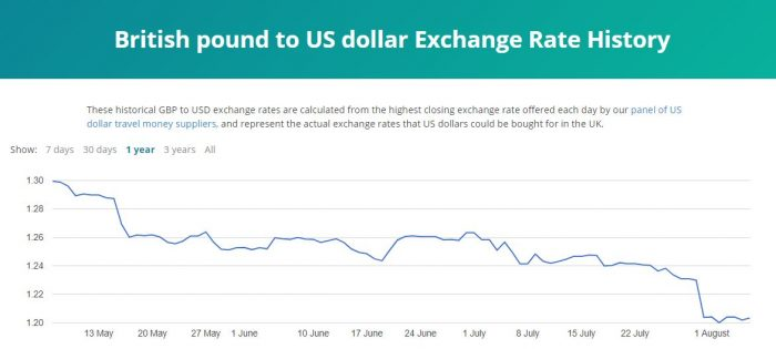 US dollar exchange rate 2020 august rate graph image