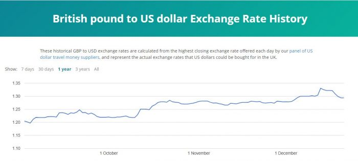 US dollar exchange rate 2020 december rate graph image
