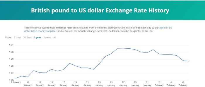 US dollar exchange rate 2020 january rate graph image