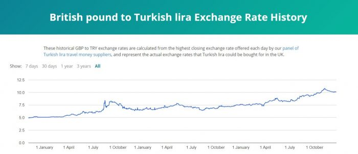 The rise and rise of Turkish lira exchange rate graph 2